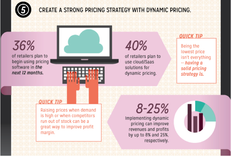 Blog5 Picture3 Why Dynamic Pricing is the Key to Online Retail