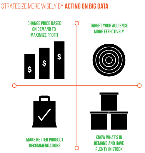 OME 4 Why Data Equals Revenue in Retail