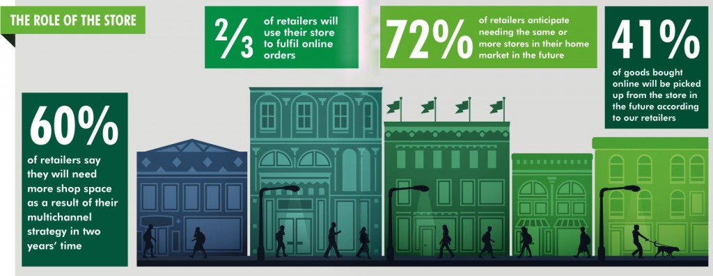 The Role of the Store CBRE Australian Retail   current state of play
